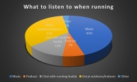 What to listen to when running, if anything…