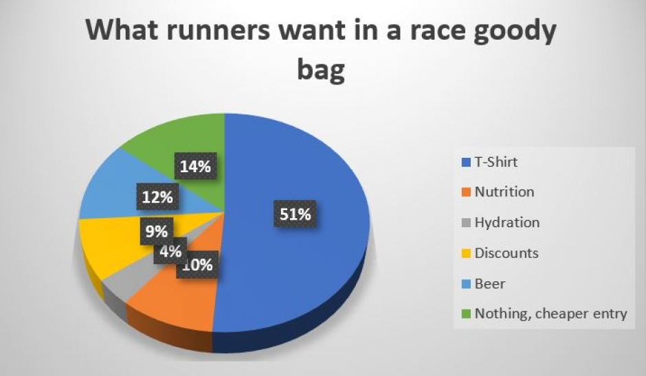 Goody Bags at races